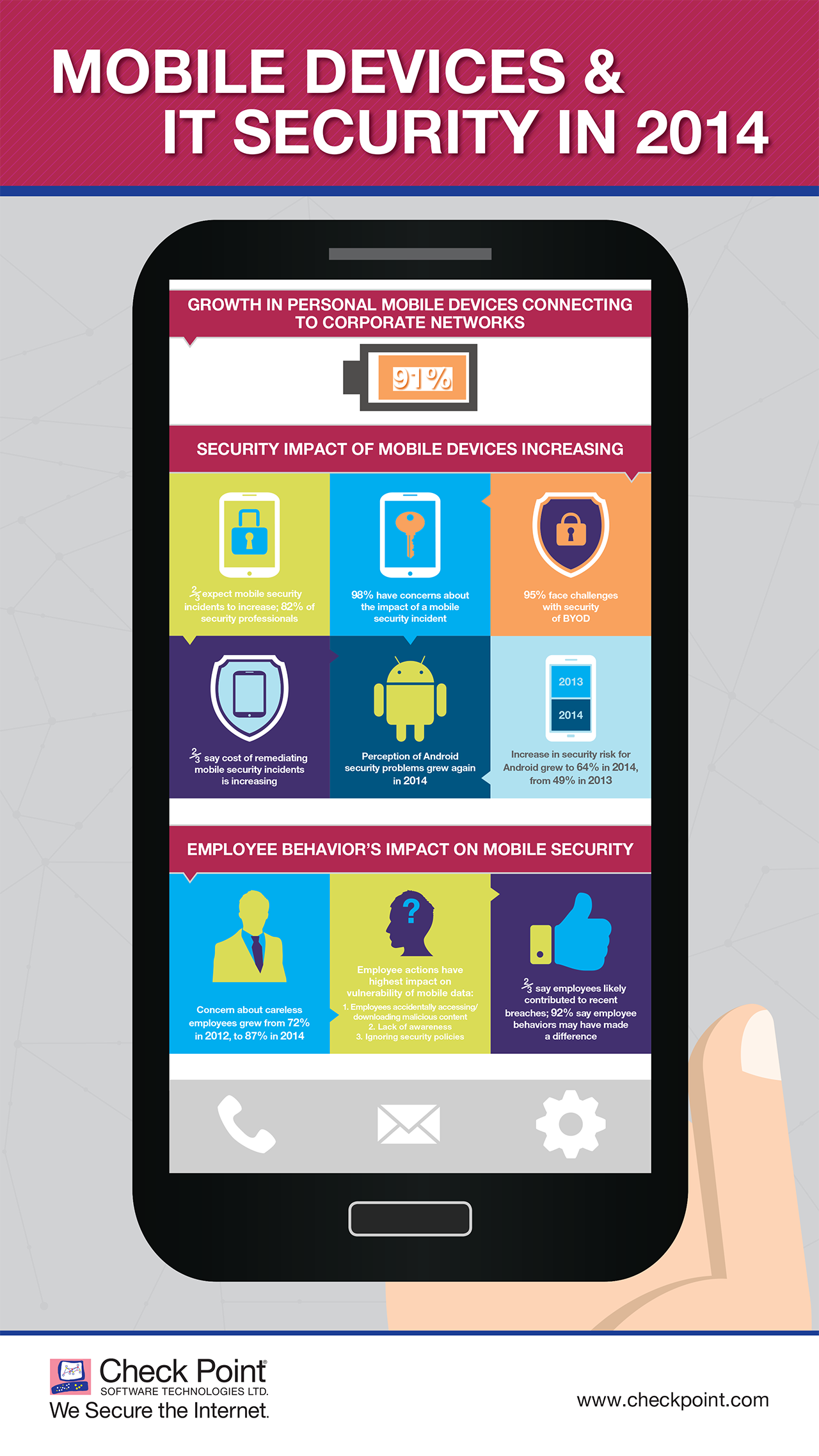 check-point-mobile-security-infographic